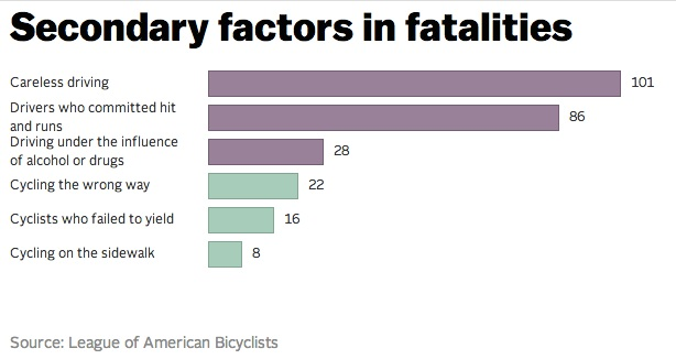 Most common factors in bicycle related deaths are due to driver error.