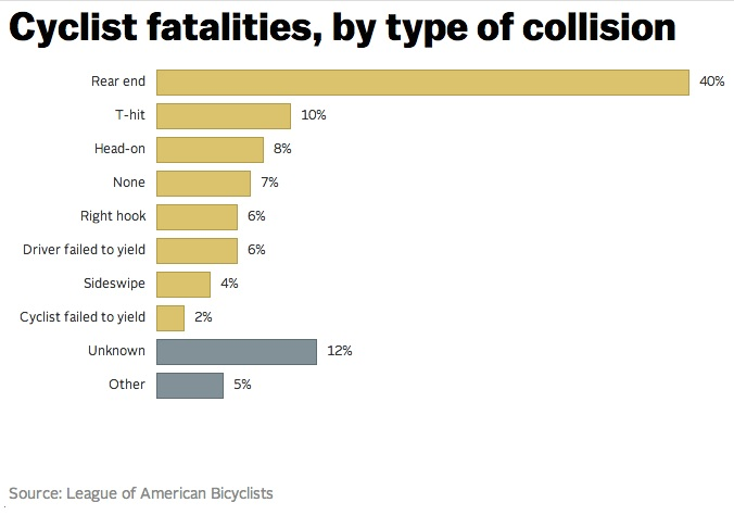 League of American Bicyclists data reveal more about bicycle related fatalities